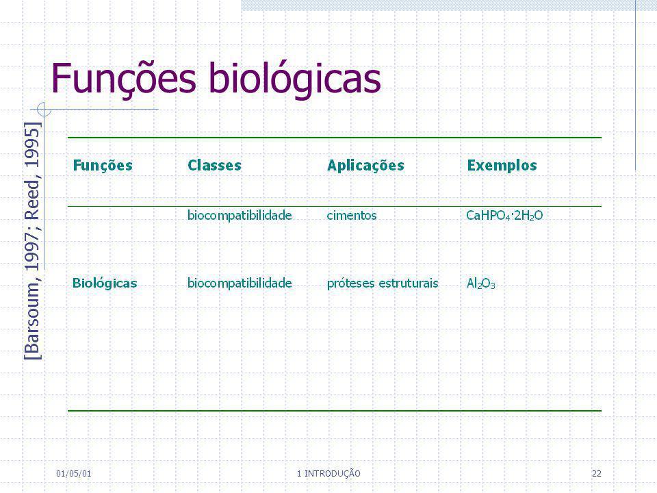 Funções biológicas [Barsoum, 1997; Reed, 1995] 01/05/01 1 INTRODUÇÃO